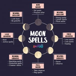 Tap to Pin it: Magic Spells for Every Moon Phase