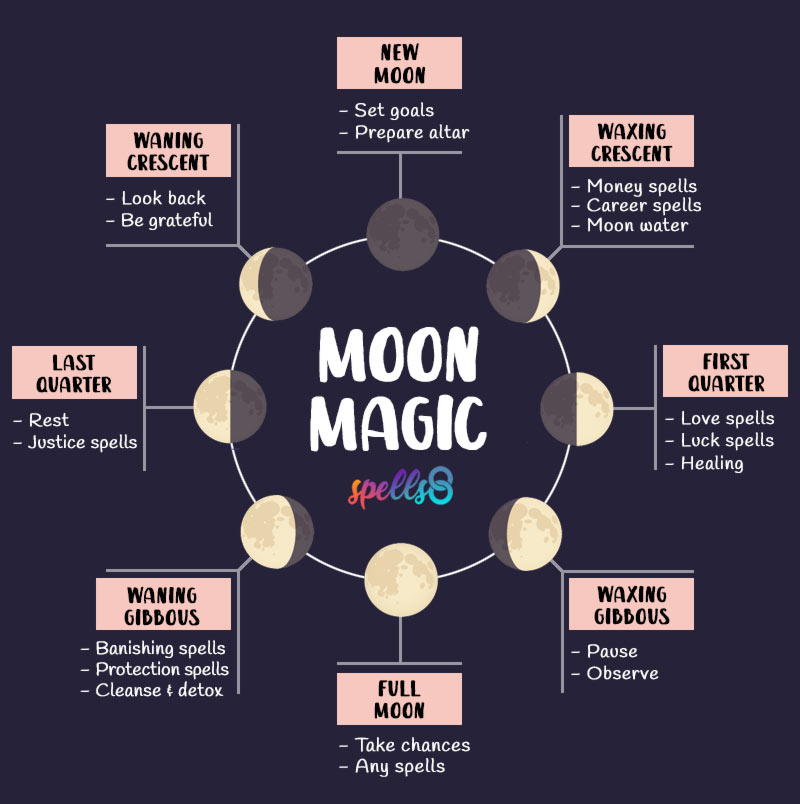 Magic Spells for Every Moon Phase