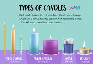 Types of candles for spells