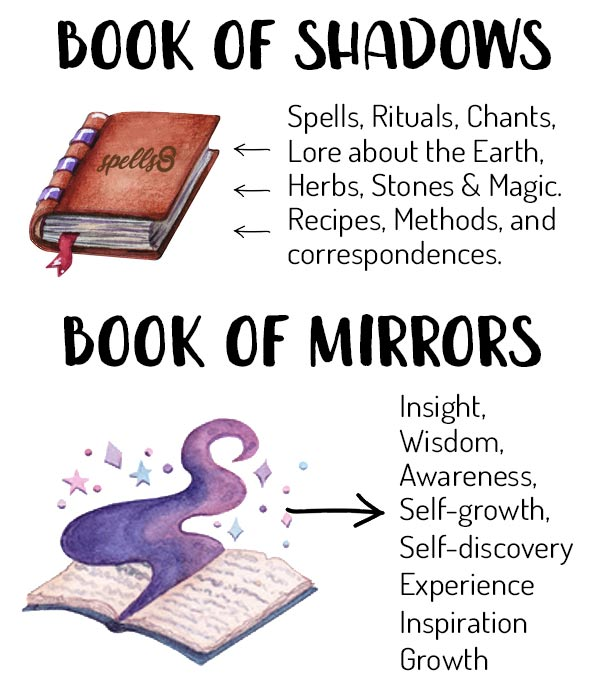 Book of Mirrors vs Book of Shadows