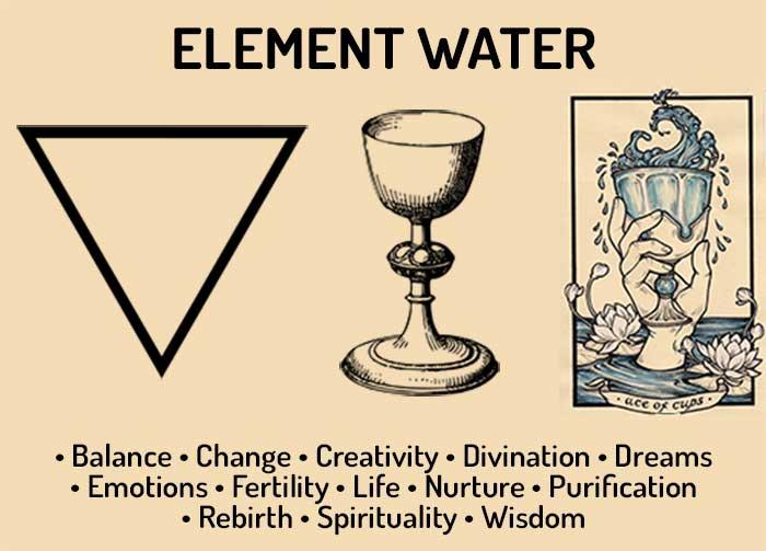 Element Water correspondences
