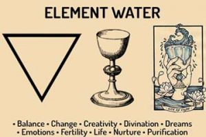 Water Element Correspondences
