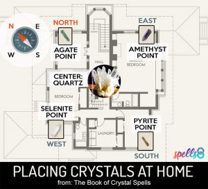 Where to place crystals at home?