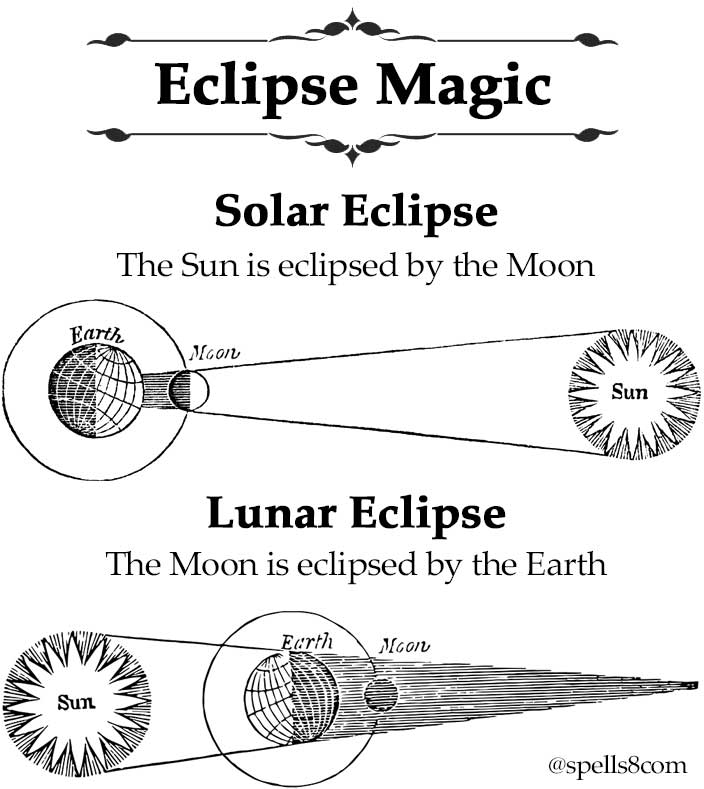 Sun vs Moon Eclipse