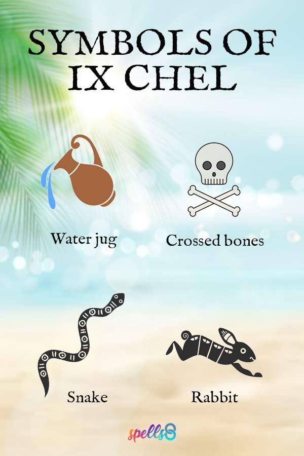 Symbols of Ix Chel